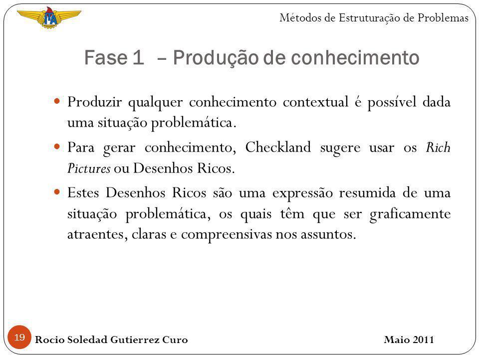 Fase 1 – Produção de conhecimento 19 Produzir qualquer conhecimento contextual é possível dada uma situação problemática.