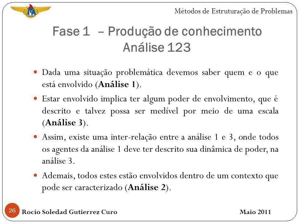 Fase 1 – Produção de conhecimento Análise 123 26 Dada uma situação problemática devemos saber quem e o que está envolvido (Análise 1).