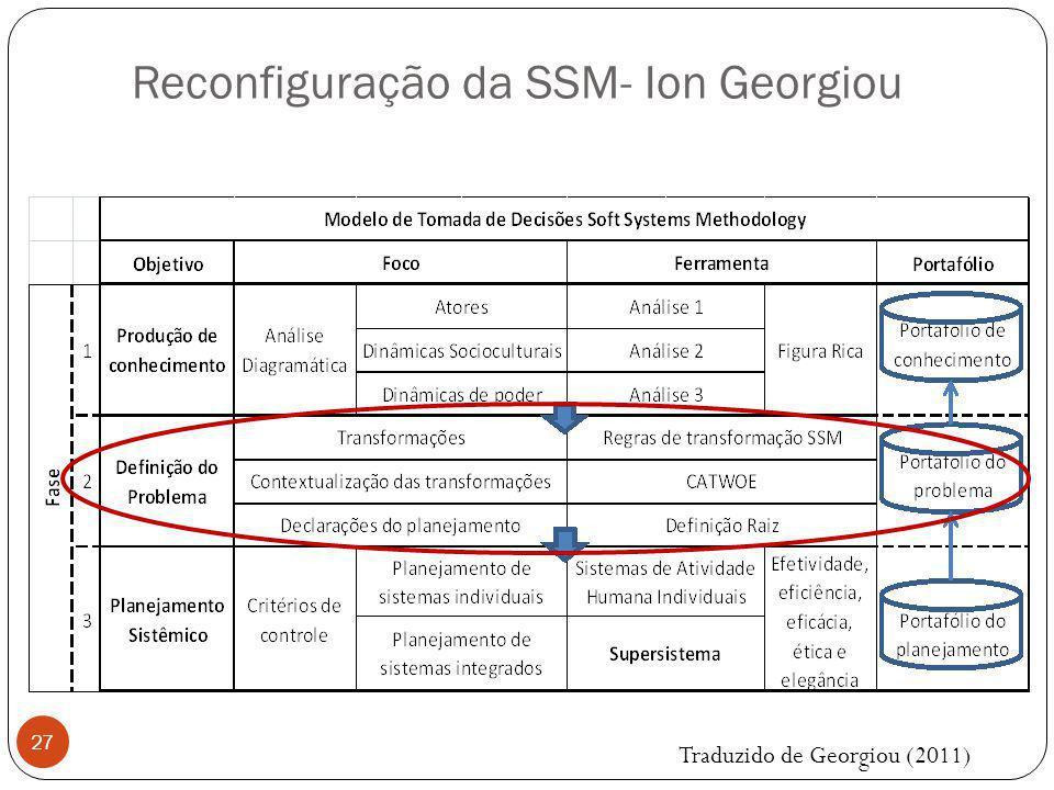 27 Reconfiguração da SSM- Ion Georgiou Traduzido de Georgiou (2011)