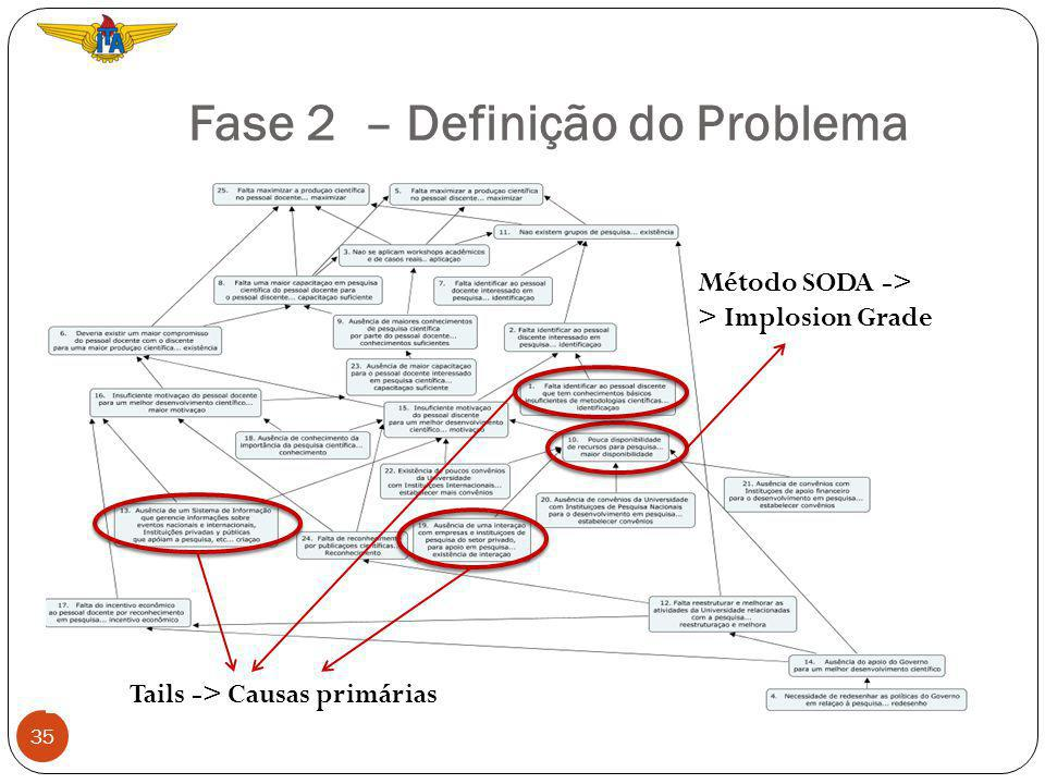 Fase 2 – Definição do Problema 35 Tails -> Causas primárias Método SODA -> > Implosion Grade