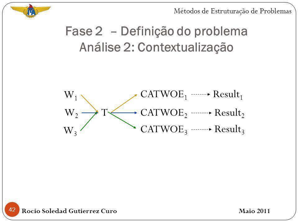 Fase 2 – Definição do problema Análise 2: Contextualização 42 Rocio Soledad Gutierrez Curo Maio 2011 Métodos de Estruturação de Problemas W1W1 W2W2 W3W3 T CATWOE 1 CATWOE 2 CATWOE 3 Result 1 Result 2 Result 3