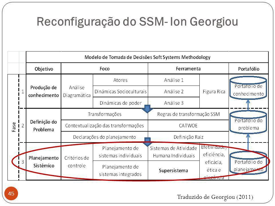 Fase 3 – Planejamento Sistêmico 46 Todas as análises anteriores foram baseados no que pode ser congregado na situação.