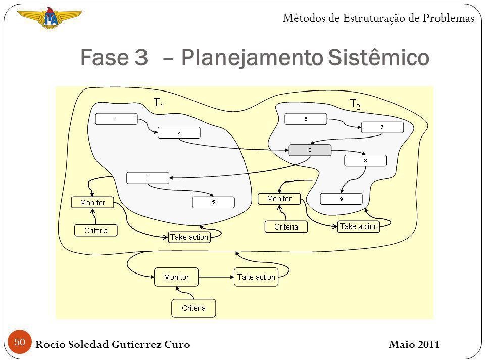 Fase 3 – Planejamento Sistêmico 50 Rocio Soledad Gutierrez Curo Maio 2011 Métodos de Estruturação de Problemas