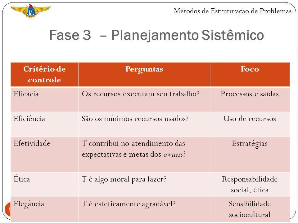Fase 3 – Planejamento Sistêmico 54 Métodos de Estruturação de Problemas