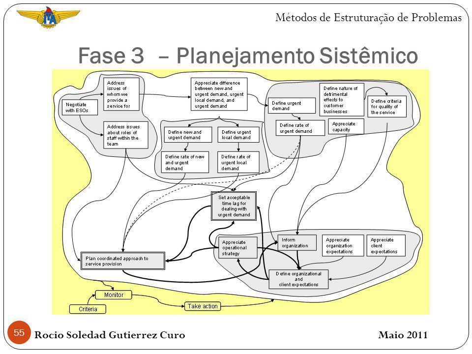 Fase 3 – Planejamento Sistêmico 55 Rocio Soledad Gutierrez Curo Maio 2011 Métodos de Estruturação de Problemas