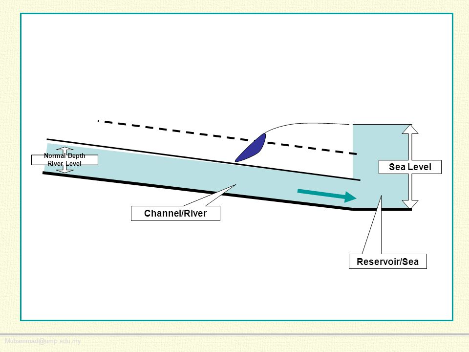 Muhammad@ump.edu.my Sea Level Channel/River Reservoir/Sea Normal Depth River Level