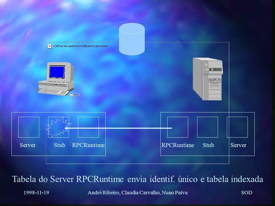 SOD 1998-11-19André Ribeiro, Claudia Carvalho, Nuno Paiva ServerStubRPCRuntimeServerStubRPCRuntime User RPCRuntime envia pacote de binding ao Server RPCRuntime