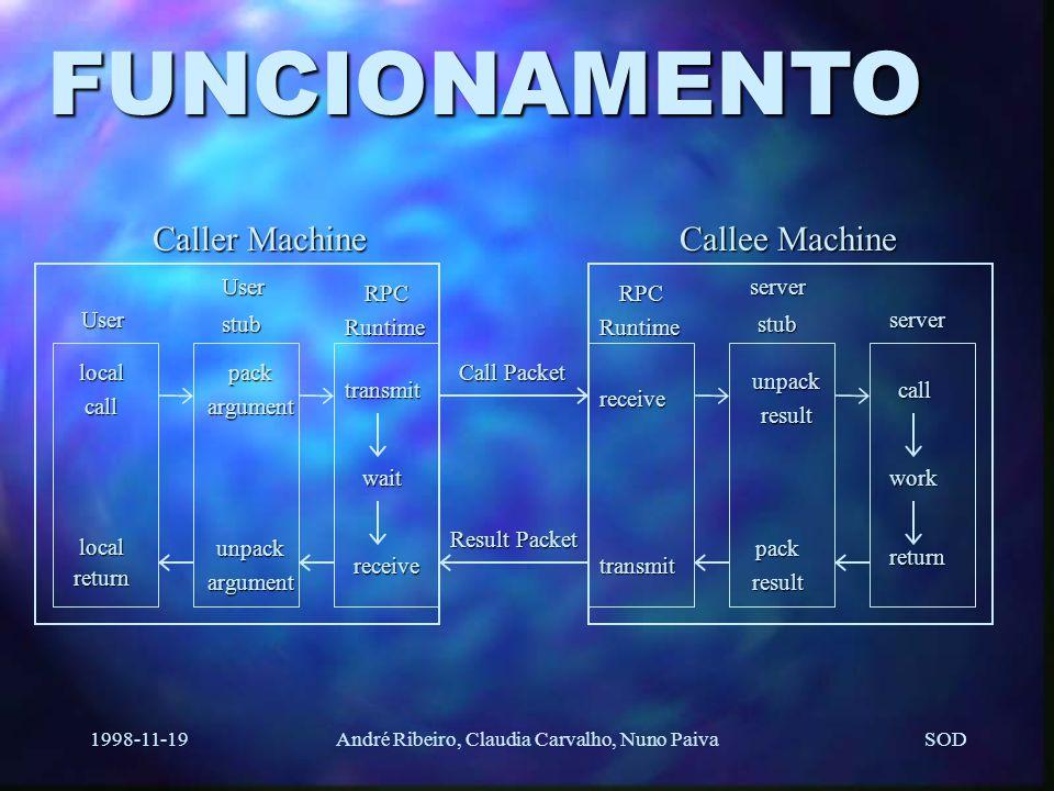 SOD 1998-11-19André Ribeiro, Claudia Carvalho, Nuno Paiva OBJECTIVO Permitir que programas chamem procedimentos em outras máquinas. Como ? ClienteClie