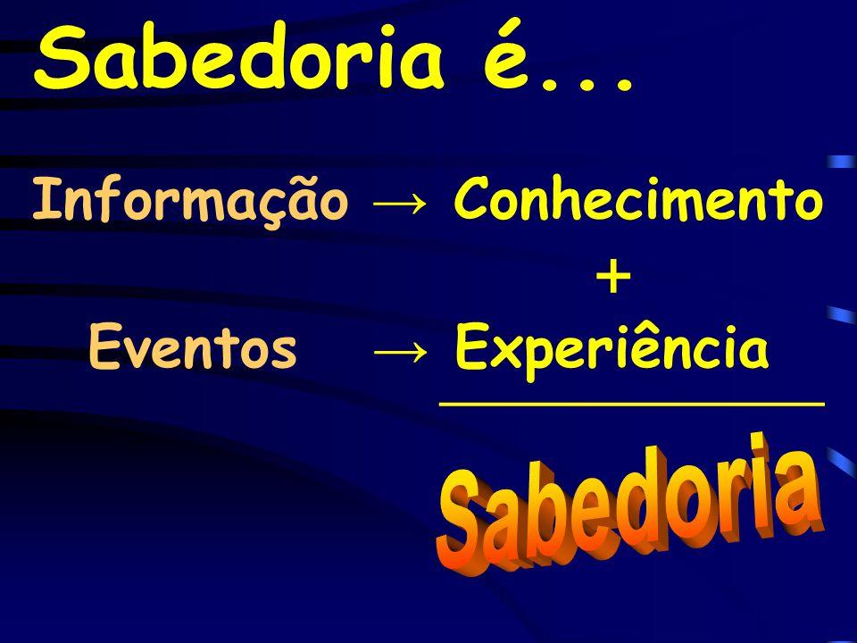 Sabedoria é... Informação → Conhecimento Eventos → Experiência ____________ +
