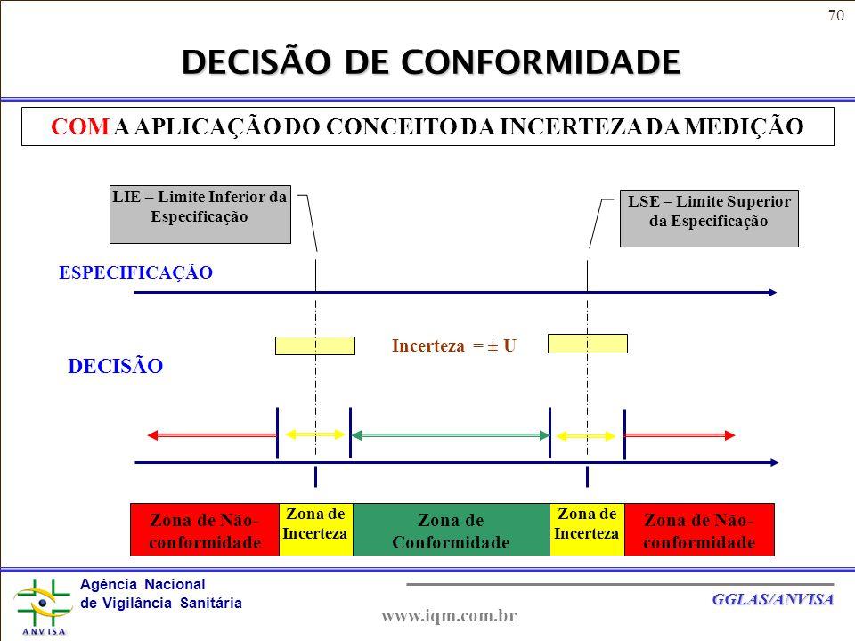 70 Agência Nacional de Vigilância Sanitária GGLAS/ANVISA www.iqm.com.br DECISÃO DE CONFORMIDADE Incerteza = ± U DECISÃO ESPECIFICAÇÃO LIE – Limite Inferior da Especificação LSE – Limite Superior da Especificação Zona de Conformidade Zona de Incerteza Zona de Não- conformidade COM A APLICAÇÃO DO CONCEITO DA INCERTEZA DA MEDIÇÃO