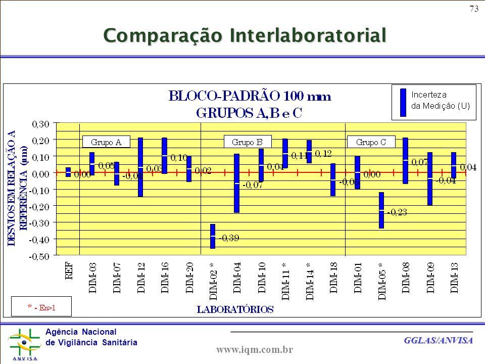 73 Agência Nacional de Vigilância Sanitária GGLAS/ANVISA www.iqm.com.br Comparação Interlaboratorial