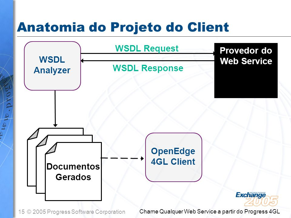15© 2005 Progress Software Corporation Chame Qualquer Web Service a partir do Progress 4GL Anatomia do Projeto do Client WSDL Analyzer Provedor do Web