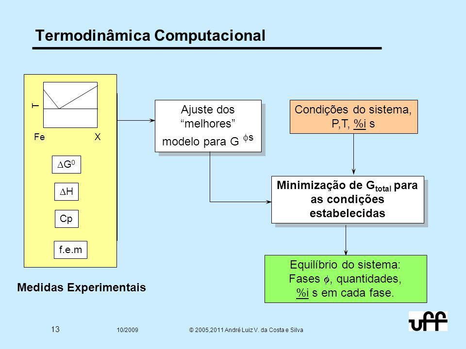 """13 10/2009 © 2005,2011 André Luiz V. da Costa e Silva Termodinâmica Computacional Ajuste dos """"melhores"""" modelo para G  s FeX T G0G0 HH Cp f.e.m M"""