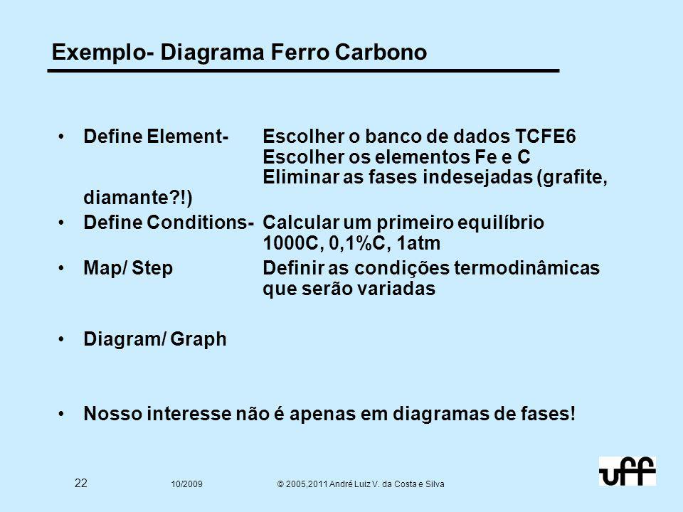 22 10/2009 © 2005,2011 André Luiz V. da Costa e Silva Exemplo- Diagrama Ferro Carbono Define Element- Escolher o banco de dados TCFE6 Escolher os elem