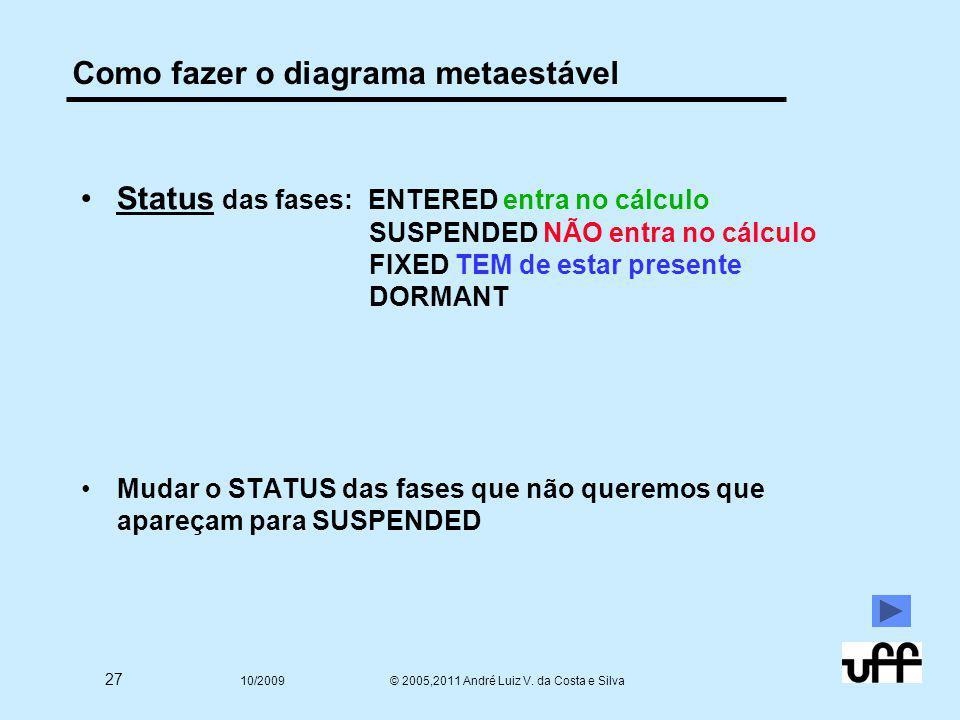 27 10/2009 © 2005,2011 André Luiz V. da Costa e Silva Como fazer o diagrama metaestável Status das fases: ENTERED entra no cálculo SUSPENDED NÃO entra