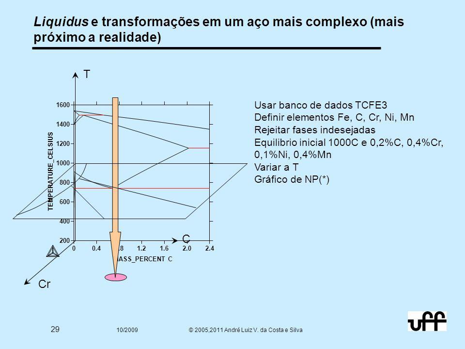 29 10/2009 © 2005,2011 André Luiz V. da Costa e Silva Liquidus e transformações em um aço mais complexo (mais próximo a realidade) Cr C T 200 400 600