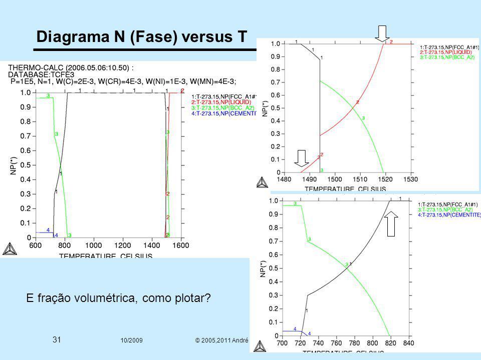 31 10/2009 © 2005,2011 André Luiz V. da Costa e Silva Diagrama N (Fase) versus T E fração volumétrica, como plotar?