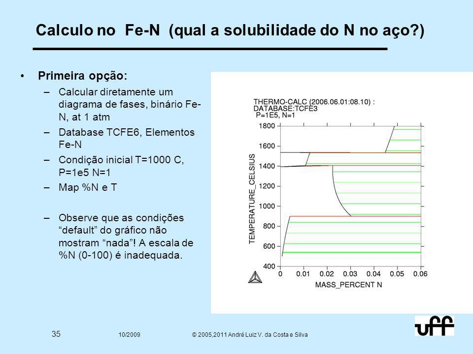 35 10/2009 © 2005,2011 André Luiz V. da Costa e Silva Calculo no Fe-N (qual a solubilidade do N no aço?) Primeira opção: –Calcular diretamente um diag