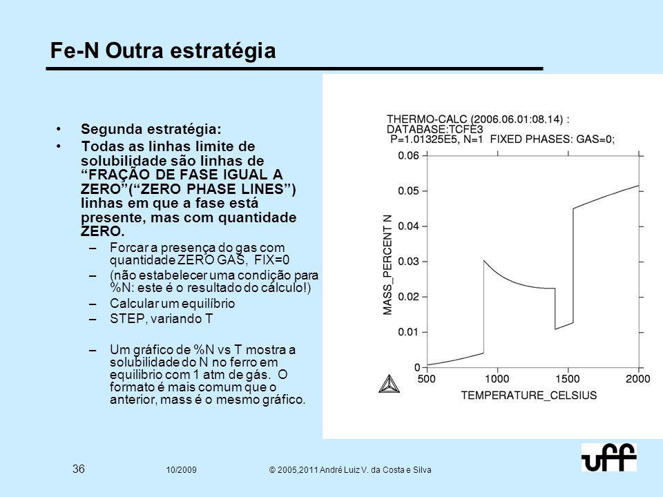 """36 10/2009 © 2005,2011 André Luiz V. da Costa e Silva Fe-N Outra estratégia Segunda estratégia: Todas as linhas limite de solubilidade são linhas de """""""