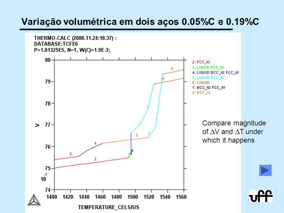 42 10/2009 © 2005,2011 André Luiz V. da Costa e Silva Variação volumétrica em dois aços 0.05%C e 0.19%C Compare magnitude of  V and  T under which i