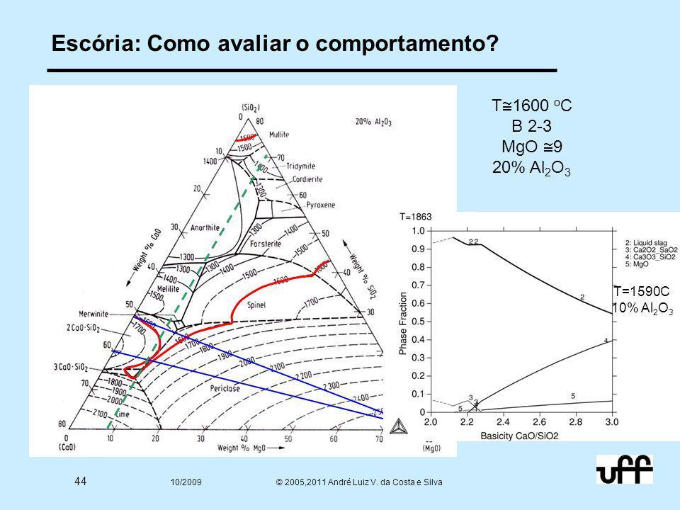 44 10/2009 © 2005,2011 André Luiz V. da Costa e Silva Escória: Como avaliar o comportamento? T  1600 o C B 2-3 MgO  9 20% Al 2 O 3 T=1590C 10% Al 2