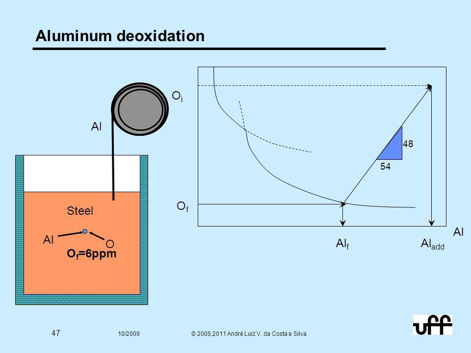 47 10/2009 © 2005,2011 André Luiz V. da Costa e Silva Aluminum deoxidation Steel O i =600 ppm Al O Steel O f =6ppm Al f 54 48 Al add OiOi OfOf Al