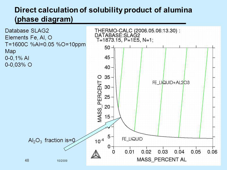 48 10/2009 © 2005,2011 André Luiz V. da Costa e Silva Direct calculation of solubility product of alumina (phase diagram) Database SLAG2 Elements Fe,