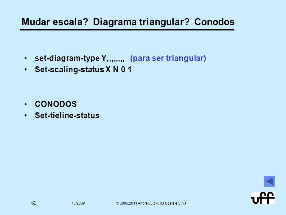 62 10/2009 © 2005,2011 André Luiz V. da Costa e Silva Mudar escala? Diagrama triangular? Conodos set-diagram-type Y,,,,,,,, (para ser triangular) Set-