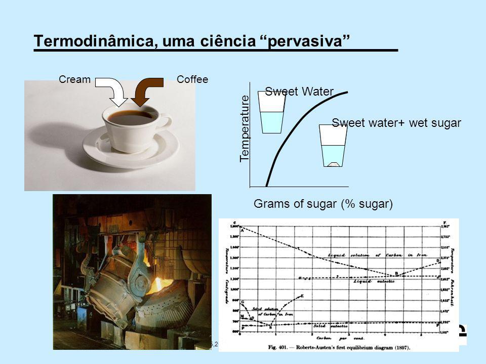 "7 10/2009 © 2005,2011 André Luiz V. da Costa e Silva Termodinâmica, uma ciência ""pervasiva"" CreamCoffee Grams of sugar (% sugar) Temperature Sweet Wat"