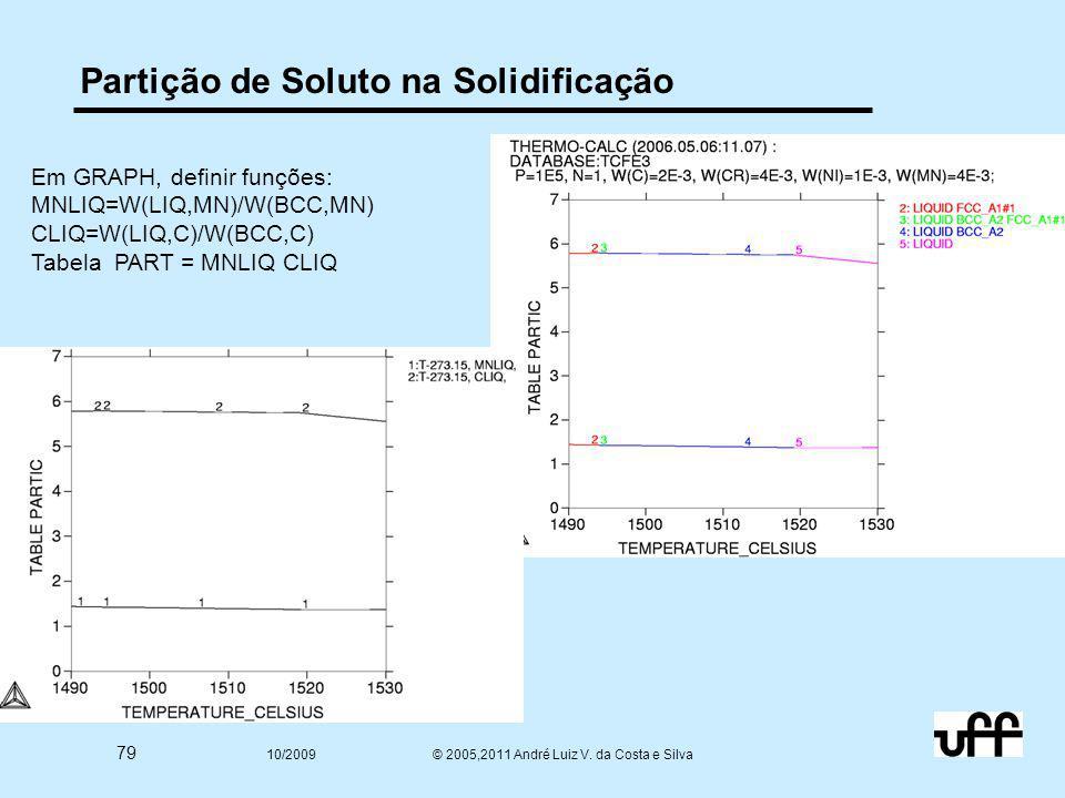 79 10/2009 © 2005,2011 André Luiz V. da Costa e Silva Partição de Soluto na Solidificação Em GRAPH, definir funções: MNLIQ=W(LIQ,MN)/W(BCC,MN) CLIQ=W(