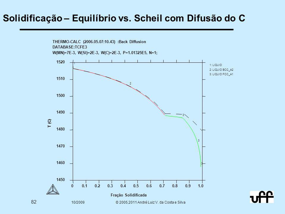 82 10/2009 © 2005,2011 André Luiz V. da Costa e Silva Solidificação – Equilíbrio vs. Scheil com Difusão do C 1450 1460 1470 1480 1490 1500 1510 1520 T