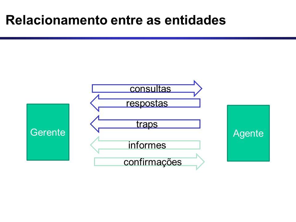 Relacionamento entre as entidades Gerente Agente consultas respostas traps informes confirmações