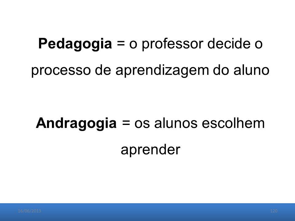 16/06/2013120 Pedagogia = o professor decide o processo de aprendizagem do aluno Andragogia = os alunos escolhem aprender