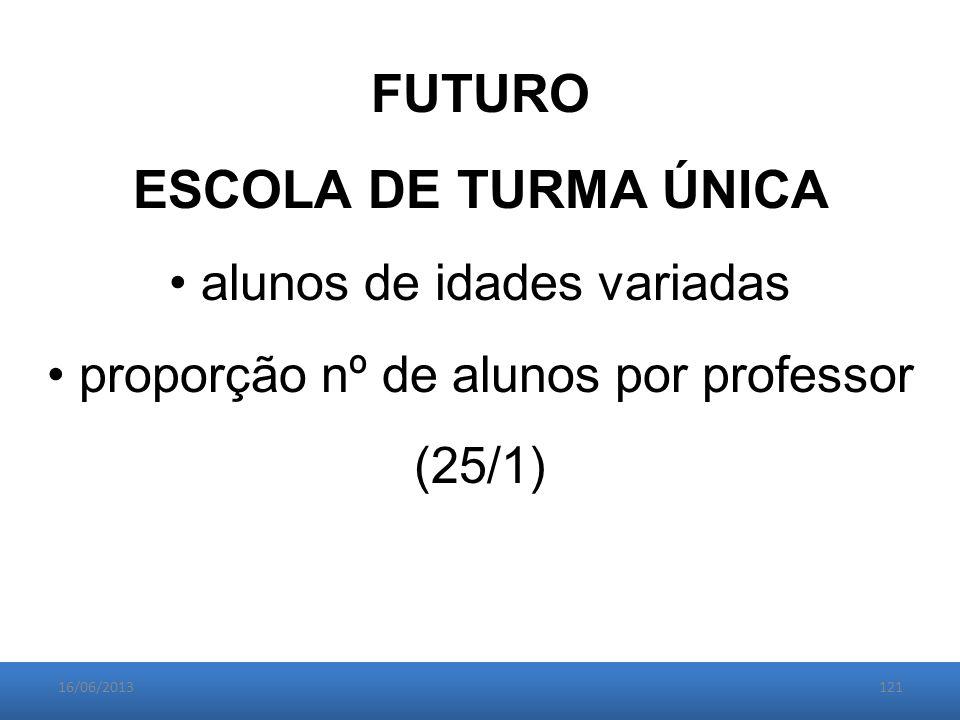 16/06/2013121 FUTURO ESCOLA DE TURMA ÚNICA alunos de idades variadas proporção nº de alunos por professor (25/1)