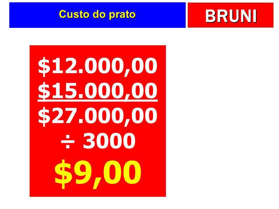BRUNI Analisando a margem de contribuição  O restaurante Bom de Garfo apresenta os dados seguintes.  Pratos servidos: 3.000 por mês  Custos fixos: