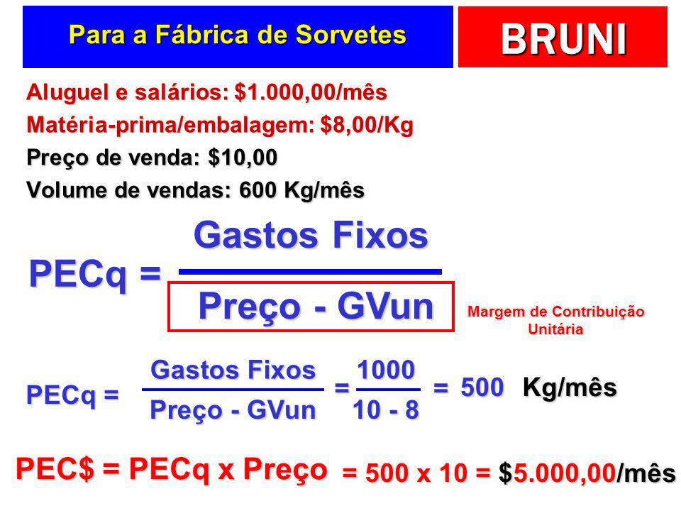 BRUNI Uma formulazinha básica …  Ponto de equilíbrio contábil (PECq)  Quantidade produzida e vendida para lucro contábil nulo  A partir dele as ope