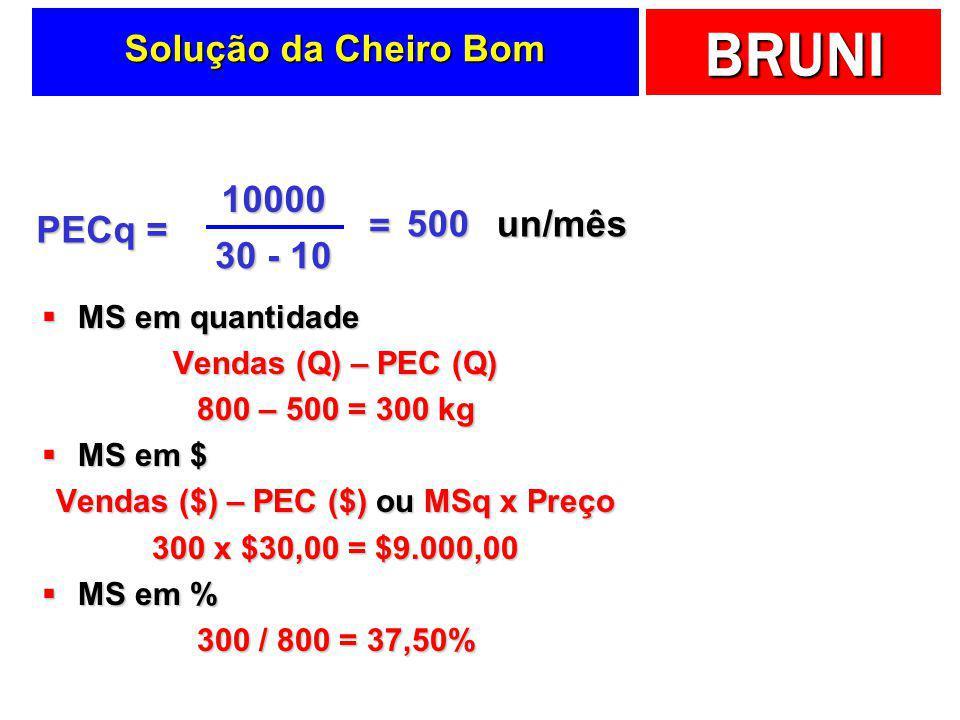 BRUNI Perfumes Cheiro Bom  Para produzir 1000 unidades/mês  Embalagens: $2.000,00  Essência: $8.000,00  Salários e encargos fixos: $10.000,00  Pr