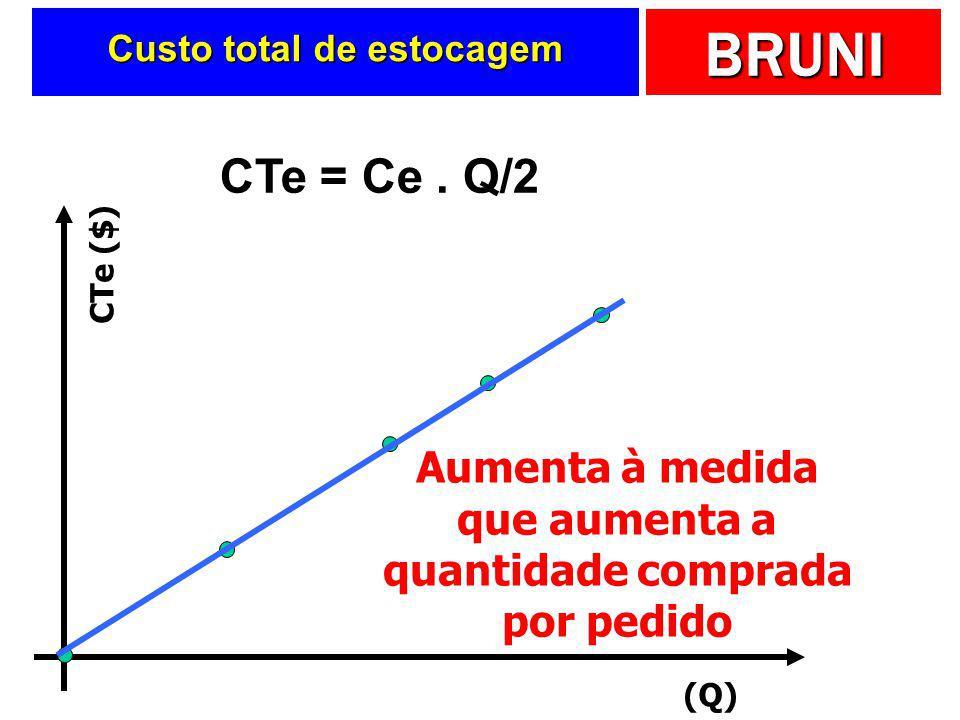BRUNI Custo total de estocagem  Será função de:  Estoque médio  Custo unitário de estocagem CTe = Ce. Q/2 Custo unitário de estocagem Estoque médio