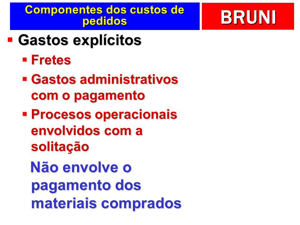 BRUNI Custos a considerar … Pedidos Custo de Depende do número de pedidos