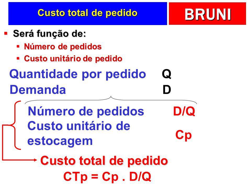 BRUNI Componentes dos custos de pedidos  Gastos explícitos  Fretes  Gastos administrativos com o pagamento  Procesos operacionais envolvidos com a