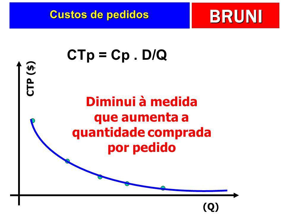 BRUNI Custo total de pedido  Será função de:  Número de pedidos  Custo unitário de pedido CTp = Cp. D/Q Custo unitário de estocagem Número de pedid