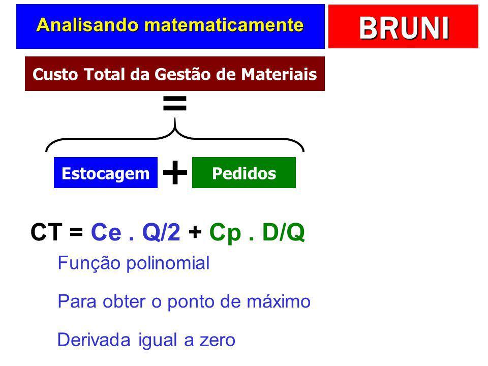BRUNI Custos da gestão de materiais (Q) CT ($) Ponto de mínimo custo CTp CTe CT LEC EstocagemPedidos +