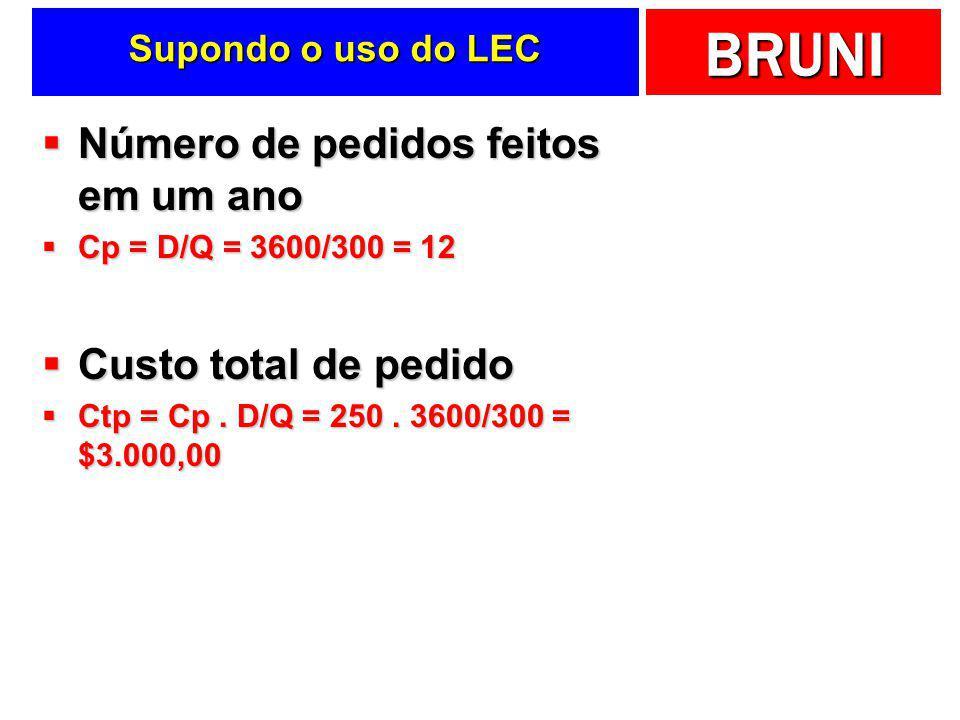 BRUNI Supondo o uso do LEC  Estoque médio  Eme = Q/2 = 300/2 = 150  Custo total anual de estocagem  Cte = Ce. Q/2 = 20. 300/2 = $3.000,00