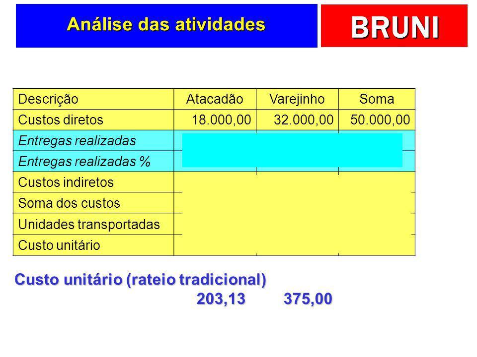 BRUNI Entregas realizadas AtacadãoVarejinhoSoma Q40160200 %20%80%100%