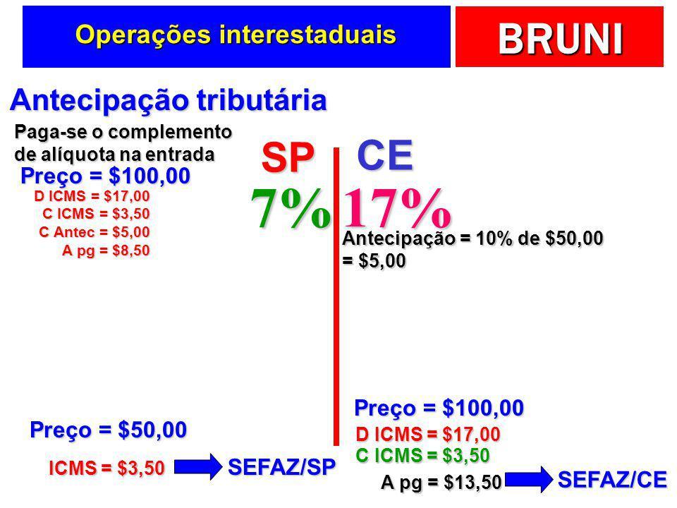 BRUNI Alíquotas interestaduais OrigemDestino Alíquota % Estado A 18% (SP, MG ou RJ) ou 17% (outros) S, SE 12% N, NE, CO, ES 7% S, SE 12% N, NE, CO, ES