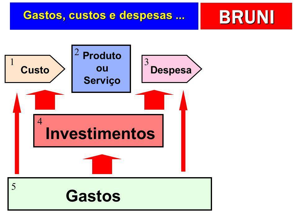 BRUNI As razões do sucesso... Análise de custos, preços e valores é fundamental para o sucesso empresarial