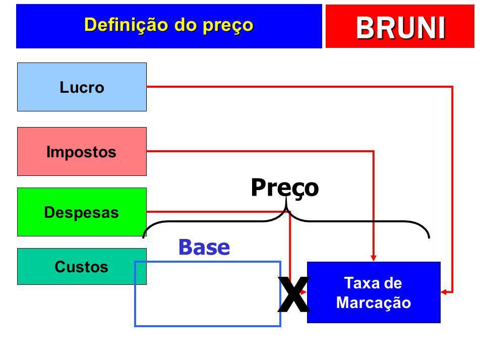BRUNI Formação do preço Para simplificar a formação do preço PREÇO BASE TAXA DE MARCAÇÃO X O que não estiver incluído na base, deve estar na taxa de m