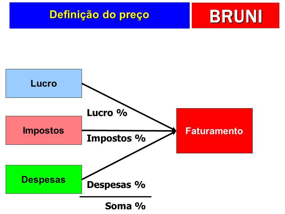 BRUNI Definição do preço Custos Despesas Impostos Lucro Base Taxa de Marcação X Preço