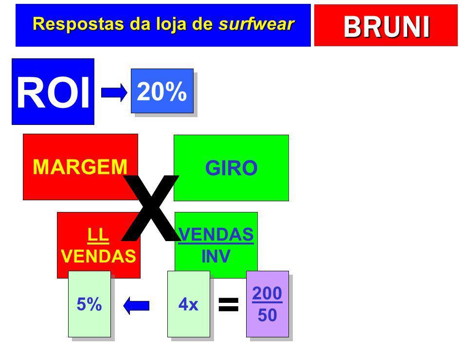 BRUNI Respostas da loja de surfwear ROI LL INV = 20% = RENTABILIDADE