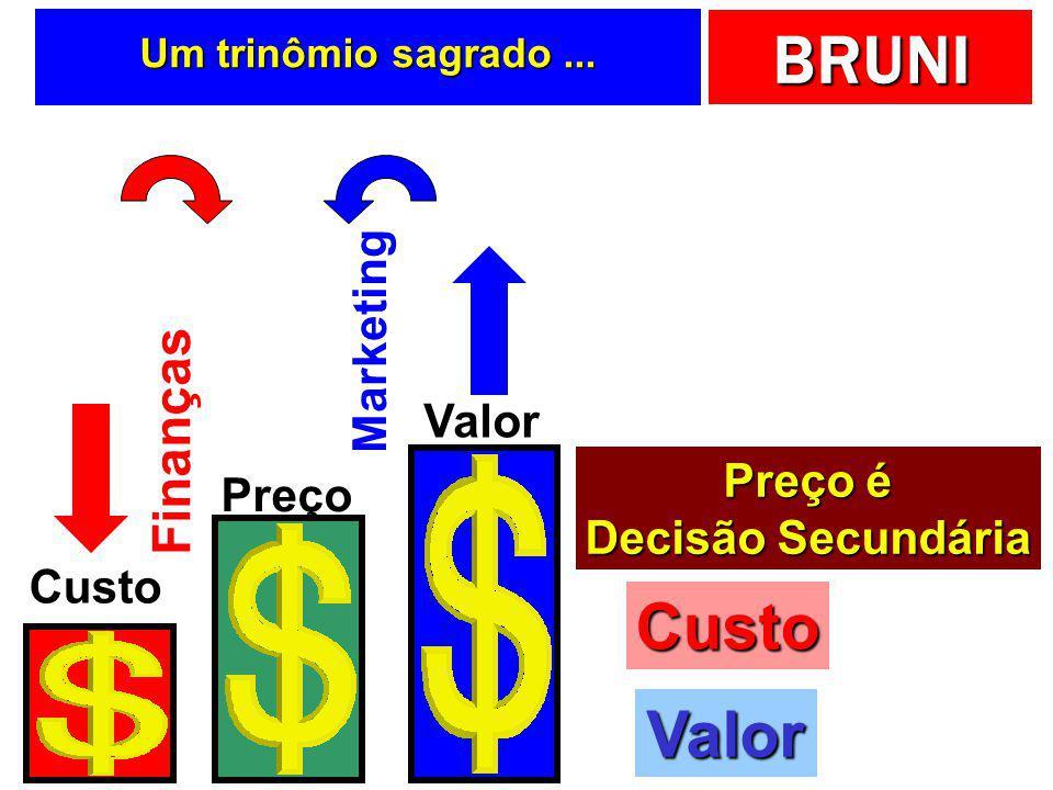 BRUNI Tentando entender as … Decisões em preços